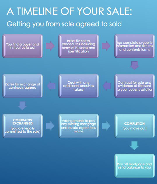 A flow chart showing a timeline of a house sale from sale agreed to sold